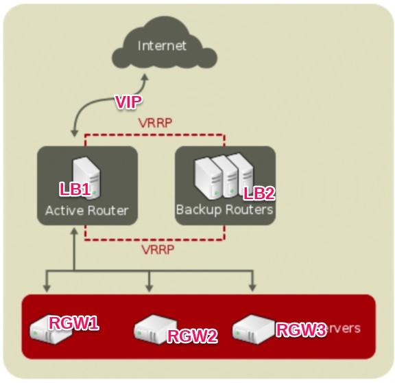 网关高可用和负载均衡架构图